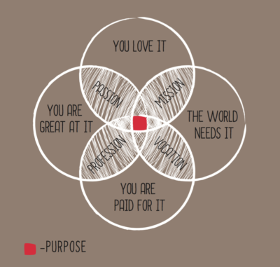 Purpose Principle
